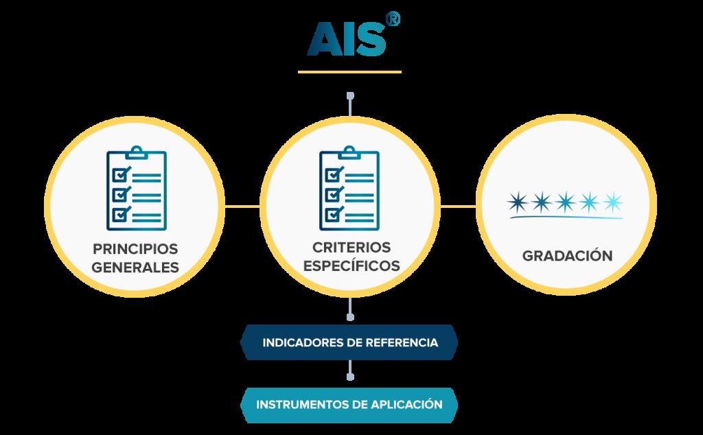Este esquema refleja las partes importantes de las que consta las especificaciones técnicas de AIS: Principios generales, criterios específicos, graduación, indicadores de referencias e instrumentos de aplicación.