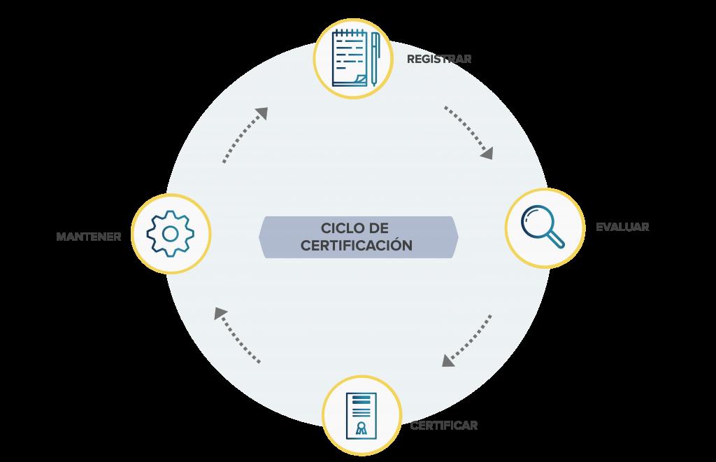 Ciclo de certificación: Registrar, evaluar, certificar y mantener