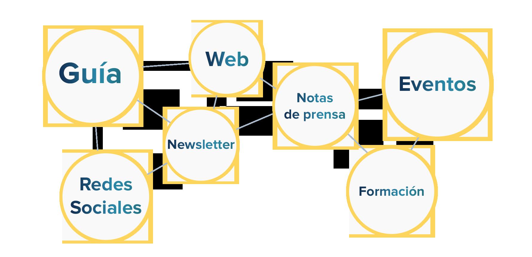 Esquema de áreas de comunicación: guía, web, eventos, redes sociales, newsletter, notas de prensa y formación