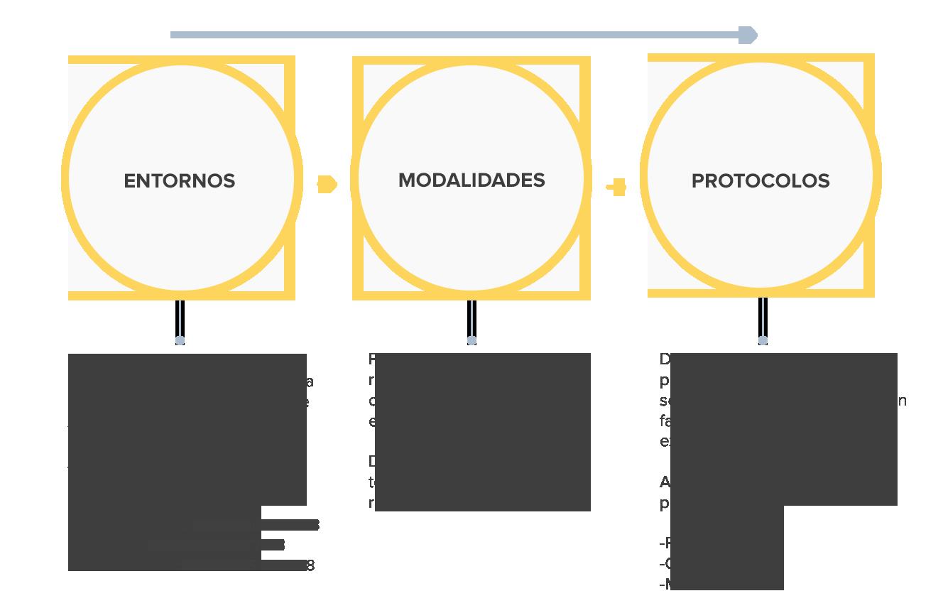Esquema de entornos, modalidades y protocolos