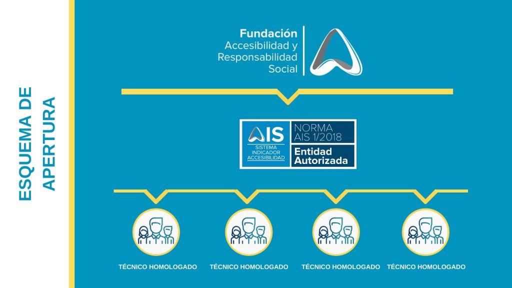 Fundación ARS se encuentra en la parte alta del esquema, de ella cae la Entidad Autorizada, y se ésta dependen los Técnicos Homologados